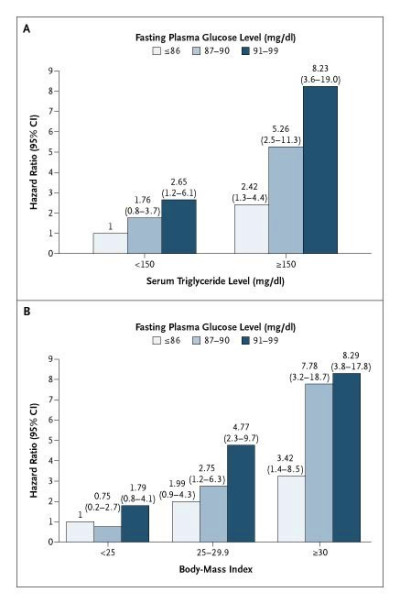 Normal Fasting Plasma Glucose Levels and Type 2 Diabetes in Young Men | NEJM
