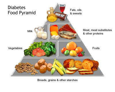 when you start showing signs of type 2 diabetes you will need your ...