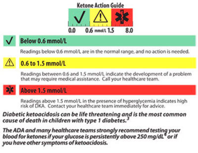 Important information about Blood Ketones and Diabetic Ketoacidosis