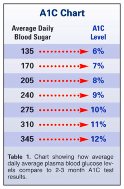 A1c And Blood Sugar Chart | Car Interior Design