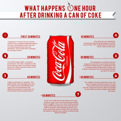 What Happens 60 Minutes After Drinking A Can Of Coke...