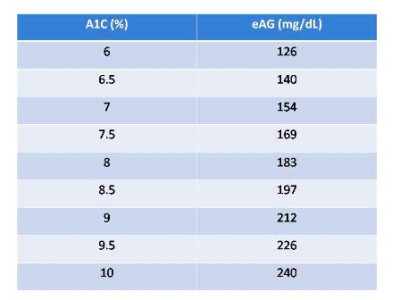 A1C+Conversion+Table A1C Conversion Chart for Diabetes