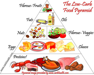 Low-Carb-Food-Pyramid | Pearltrees