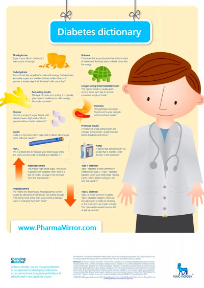 Infographic: Diabetes Dictionary - Pharma Mirror Magazine