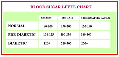 This chart is only a guide. Diabetes requires medical attention.