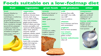 6 Things to Know When Starting or Considering a Low FODMAP ...