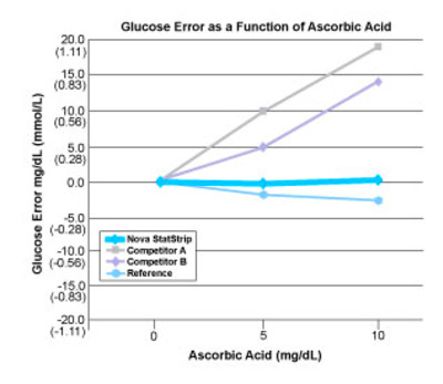 Chart showing the margin of error caused by Asorbic Acid interference ...