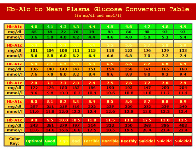 Hb-A1c to Mean Plasma Glucose Conversion Table