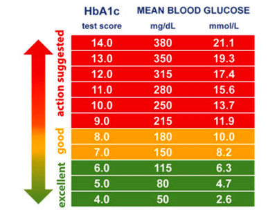 Converter Table For Diabetes Hba1c | www.microfinanceindia.org