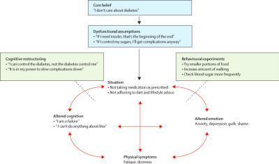 The link between depression and diabetes: the search for shared ...