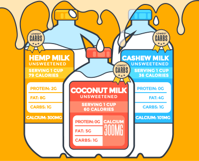 Low Carb Milk - Your 6 most delicious, lowest carb options ...