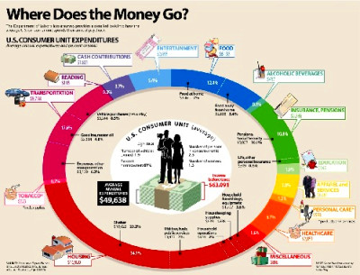 How the Average American Family Spends Their Income - And How to Trim ...