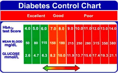 10 Facts on Blood Sugar Levels | Thrombocytes