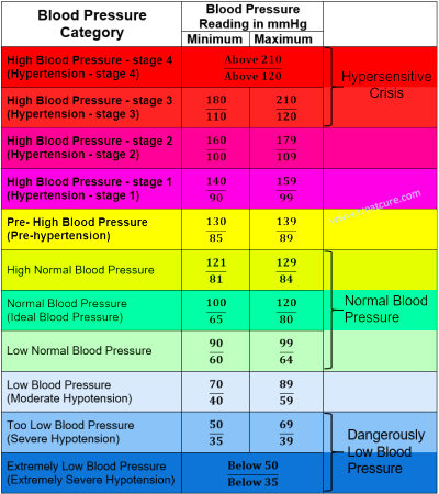 Low Blood Pressure Chart By Age - Blood pressure chart by age understand your normal range ...