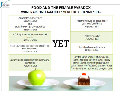 Eat Your Way to Happiness - VeraQuest Research