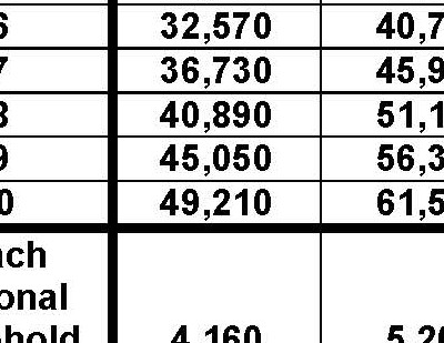 2016 Poverty Guidelines