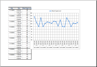 Blood Sugar Data Record Table with Chart MS Excel | Excel Templates