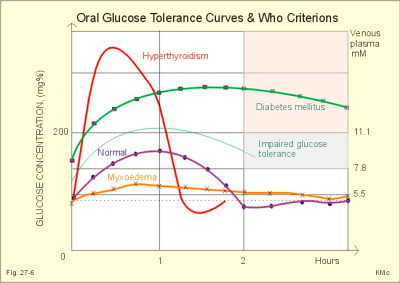 Fig. 27-6 : Results of i.v. glucose tolerance tests from a normal ...