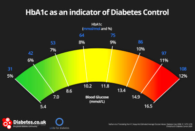 Quick A1c Calculator: All you need to know about A1c (HbA1c)