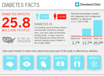 Diabetes Facts: Know the Risks – Health Essentials from ...