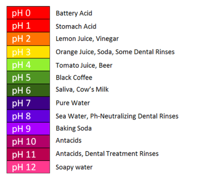 How To Rebalance The pH Of Your Mouth | Jefferson Dental Care