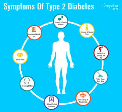 Diabetes Type 2 Symptoms | www.pixshark.com - Images ...