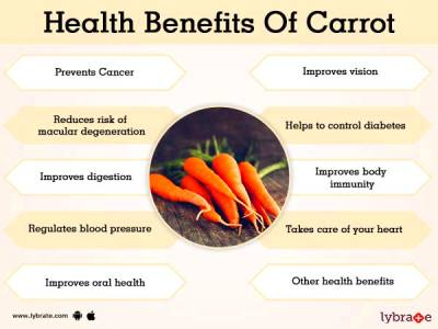 Benefits of Carrot And Its Side Effects | Lybrate