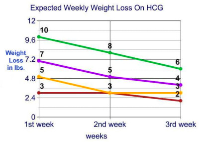 HCG Diet Drops: How Much Weight Can I Expect to Lose?