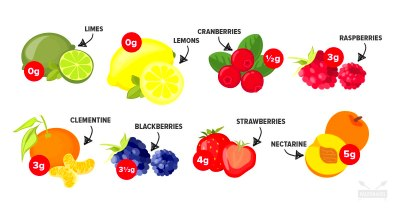 Low vs High Fructose Fruits - The Difference and Why It ...