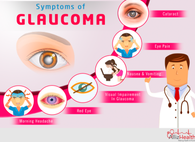 Protect Eyes | Glaucoma | Treatment & Facts | AllizHealth