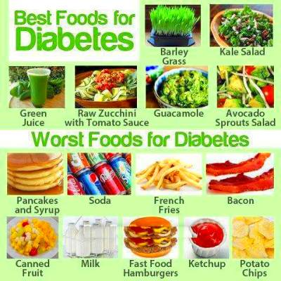 Best Foods for Diabetes and Worst Foods for Diabetes ...