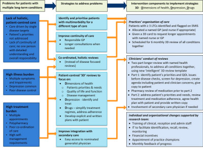 Protocol for a process evaluation of a cluster randomised controlled trial to improve management ...