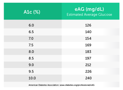 What Does A1C Stand For | The A1c Blood Tests | CCS MEdical