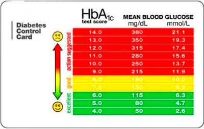 The Difference Between HBA1C & Blood Glucose Test – John Kennedy – Medium