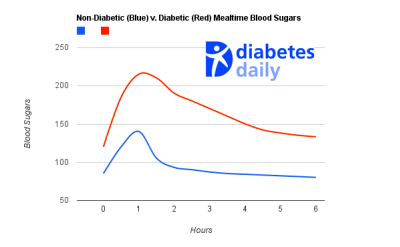 Is My Blood Sugar Normal? – Diabetes Daily