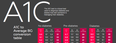 A1c Chart - Ac1 level chart normal hemoglobin a1c level ...