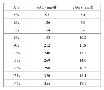 "A1c Meet EAG: Your ""Estimated Average Glucose"""