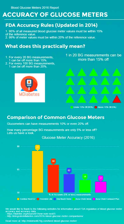 Things to Consider When Choosing a New Blood Glucose Meter ...