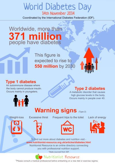 World Diabetes Day – Infographic - Nutritionist Resource