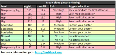 A Simple Blood Sugar Level Guide - Charts, Measurements ...