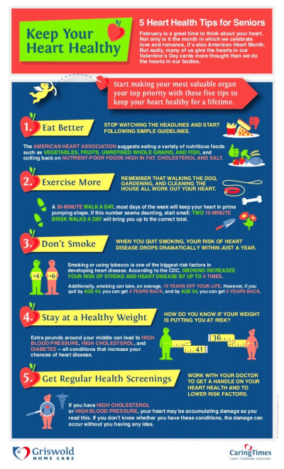[INFOGRAPHIC] Keep Your Heart Healthy: Five Heart Health ...