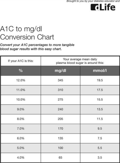 Download A1C To Mgdl Conversion Chart for Free - TidyTemplates