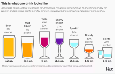 The hidden calories in your booze, explained in 3 charts - Vox