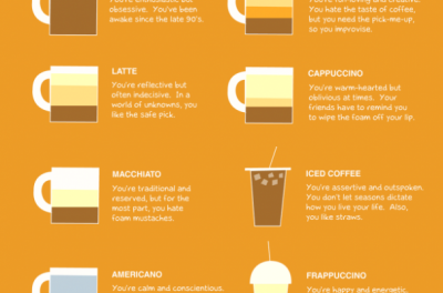 Foodista | What Does Your Coffee Order Say About You?