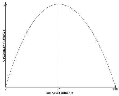 "The Laffer Curve and ""Optimal"" Taxation"