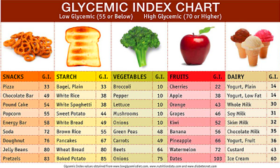 Glycemic Index vs. Glycemic Load – Watch your Blood Sugar!