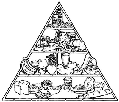 Perfect Food Pyramid Coloring Pages - Download & Print ...