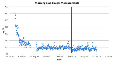 took my blood sugar measurement 2 to 3 hours after each of these ...