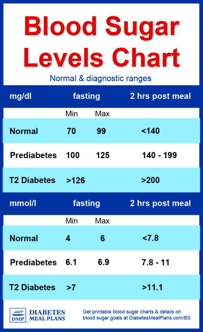 Image Gallery diabetes chart