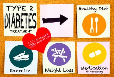 Eating for Type 2 Diabetes TREATMENT – Different to ...